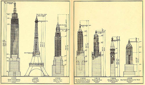 The New York Times Ran An Article On Shift Of Highest Buildings To Central Manhattan Demonstrate Just How Big They Were Took Five