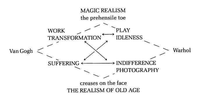 essays postmodernism literature